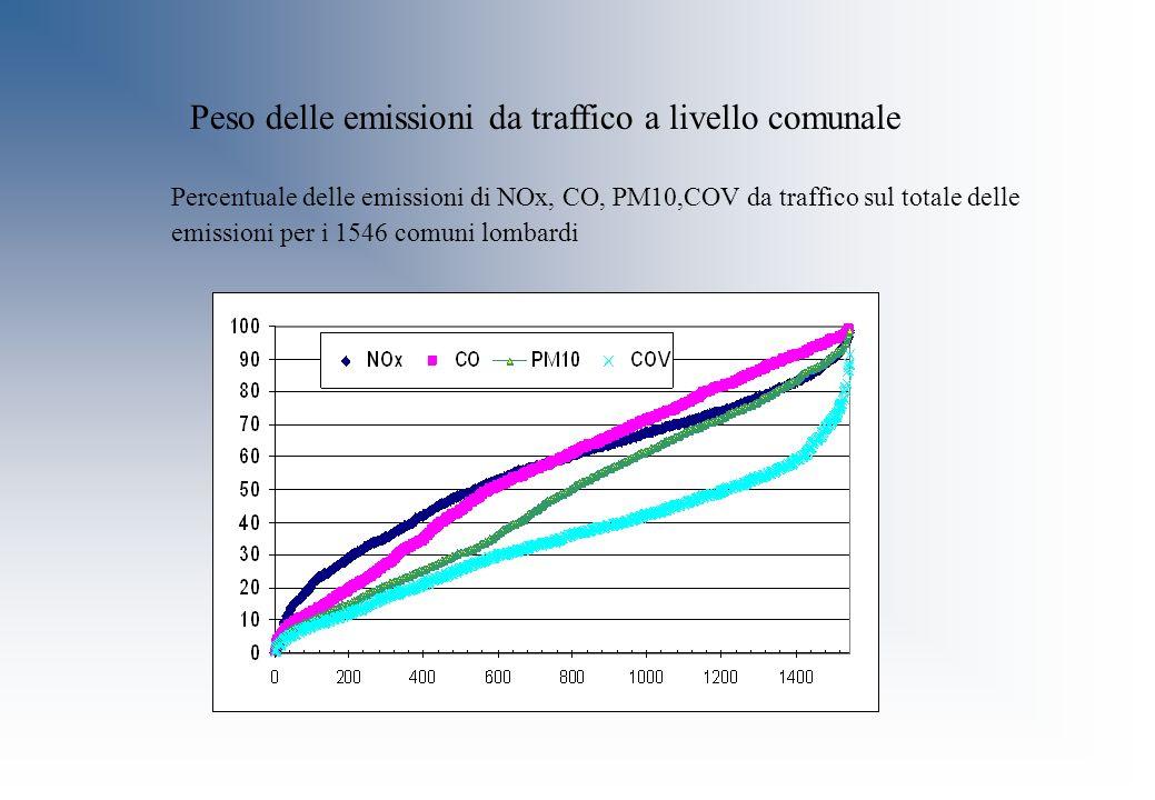 Peso delle emissioni da traffico a livello comunale Percentuale delle emissioni di NOx, CO, PM10,COV da traffico sul totale delle emissioni per i 1546