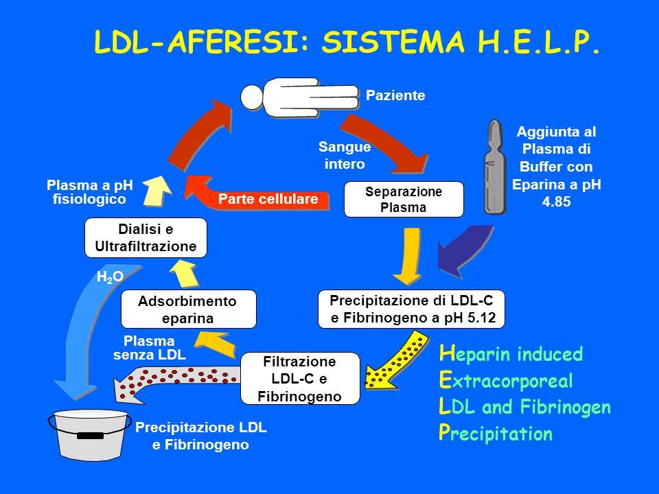 Parte cellulare Paziente Sangue intero Aggiunta al Plasma di Buffer con Eparina a pH 4.85 Precipitazione di LDL-C e Fibrinogeno a pH 5.12 Filtrazione LDL-C e Fibrinogeno Plasma senza LDL Precipitazione LDL e Fibrinogeno Separazione Plasma Dialisi e Ultrafiltrazione Adsorbimento eparina H2OH2O H eparin induced E xtracorporeal L DL and Fibrinogen P recipitation Plasma a pH fisiologico LDL-AFERESI: SISTEMA H.E.L.P.