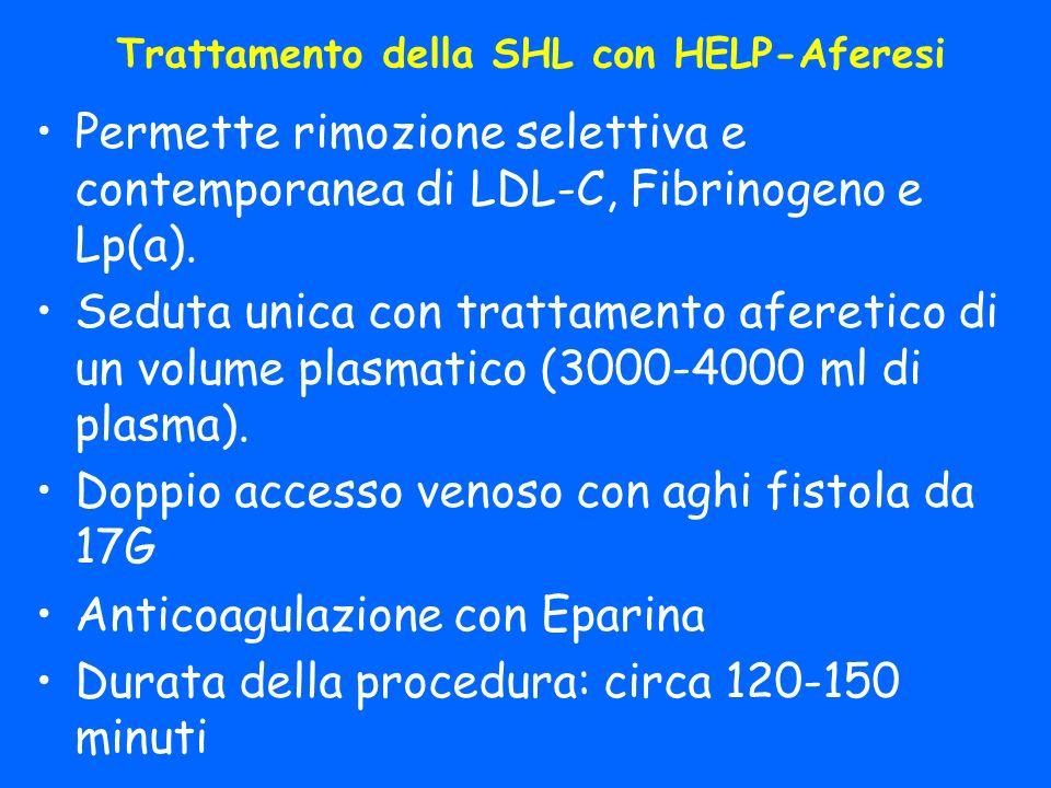 Trattamento della SHL con HELP-Aferesi Permette rimozione selettiva e contemporanea di LDL-C, Fibrinogeno e Lp(a).