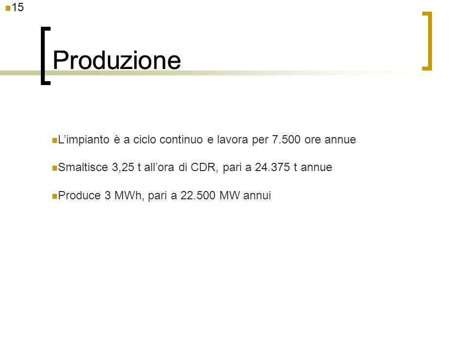 15 Produzione Limpianto è a ciclo continuo e lavora per 7.500 ore annue Smaltisce 3,25 t allora di CDR, pari a 24.375 t annue Produce 3 MWh, pari a 22