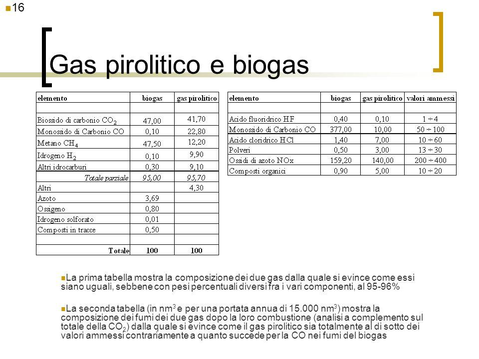 16 Gas pirolitico e biogas La prima tabella mostra la composizione dei due gas dalla quale si evince come essi siano uguali, sebbene con pesi percentu