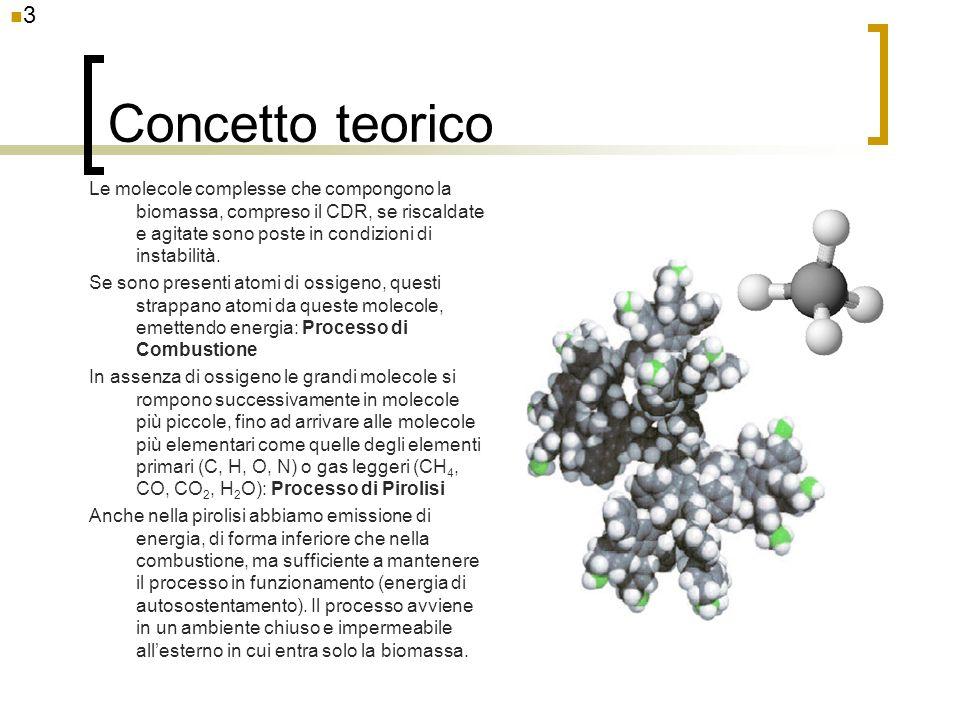 Concetto teorico Le molecole complesse che compongono la biomassa, compreso il CDR, se riscaldate e agitate sono poste in condizioni di instabilità. S