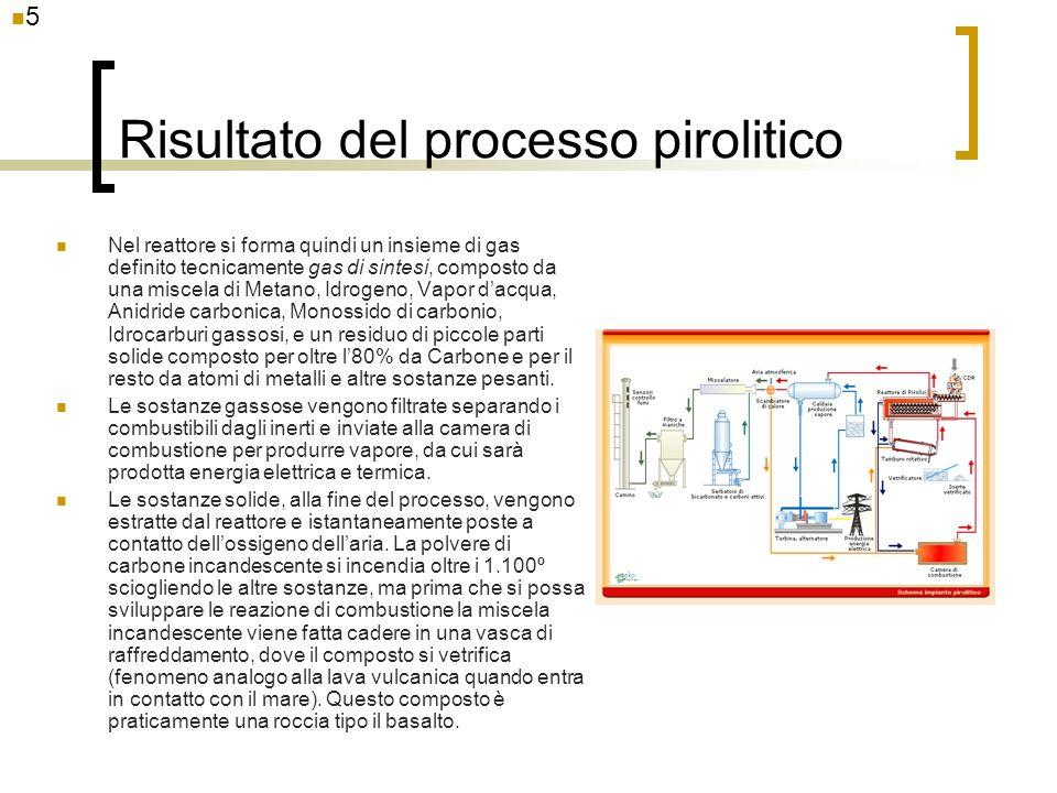 Risultato del processo pirolitico Nel reattore si forma quindi un insieme di gas definito tecnicamente gas di sintesi, composto da una miscela di Meta