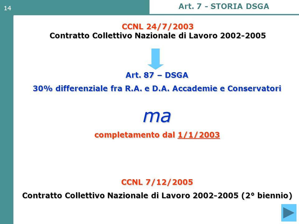 14 CCNL 24/7/2003 Contratto Collettivo Nazionale di Lavoro 2002-2005 Art. 7 - STORIA DSGA Art. 87 – DSGA 30% differenziale fra R.A. e D.A. Accademie e