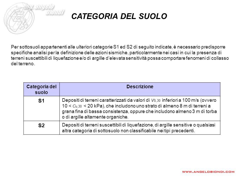 CATEGORIA DEL SUOLO Categoria del suolo Descrizione S1 Depositi di terreni caratterizzati da valori di V S,30 inferiori a 100 m/s (ovvero 10 < C u, 30