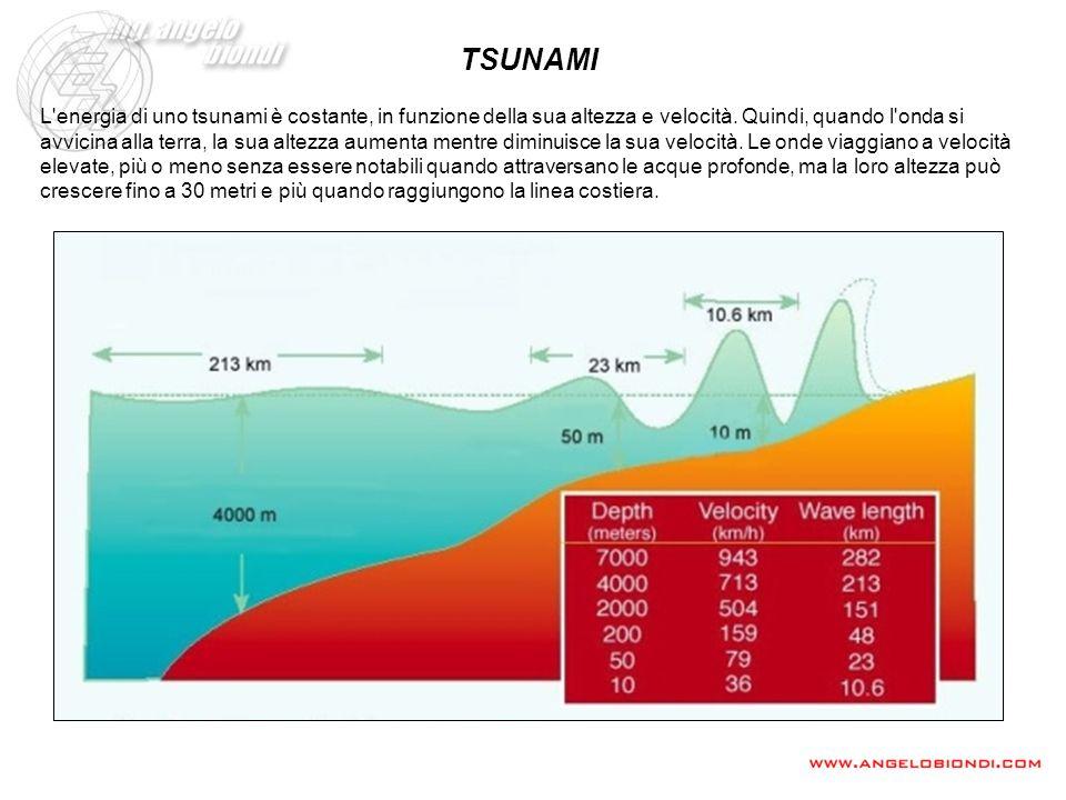L'energia di uno tsunami è costante, in funzione della sua altezza e velocità. Quindi, quando l'onda si avvicina alla terra, la sua altezza aumenta me