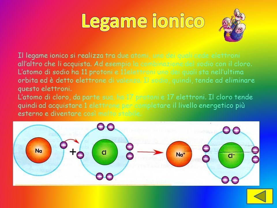 Il legame ionico si realizza tra due atomi, uno dei quali cede elettroni allaltro che li acquista. Ad esempio la combinazione del sodio con il cloro.