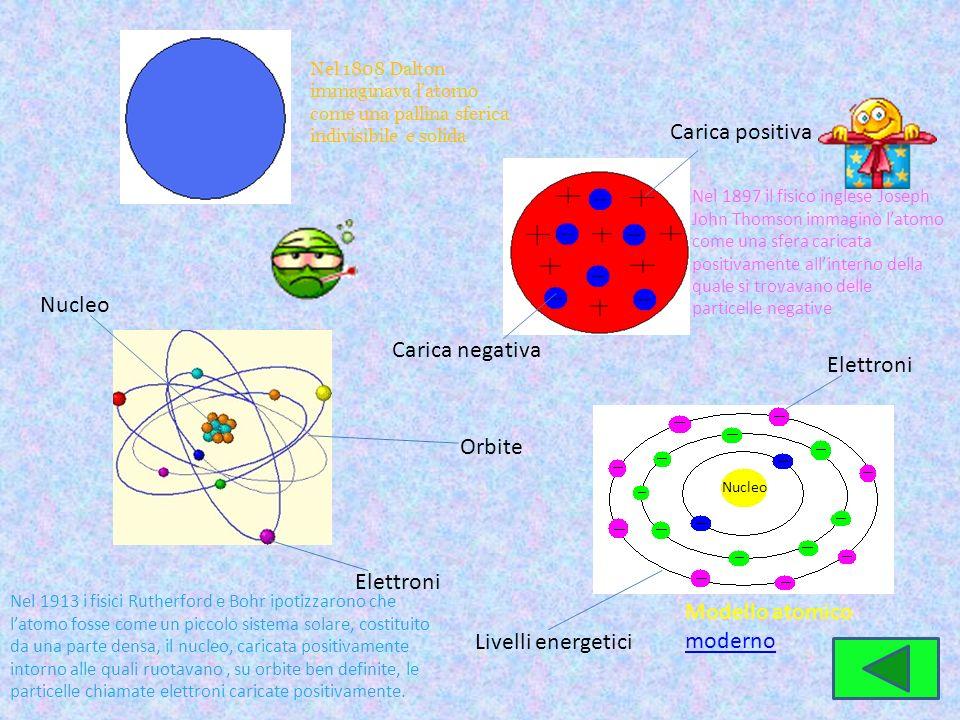 Nel 1808 Dalton immaginava latomo come una pallina sferica indivisibile e solida Carica positiva Carica negativa Nel 1897 il fisico inglese Joseph Joh