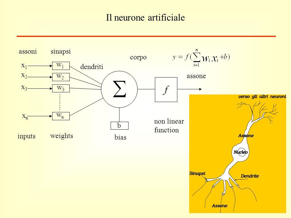 Il neurone artificiale w1w1 w2w2 w3w3 wnwn x1x1 x2x2 x3x3 xnxn b bias weights inputs f non linear function assoni sinapsi dendriti assone corpo