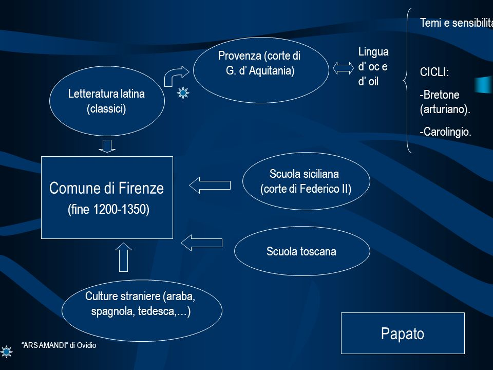 Comune di Firenze (fine 1200-1350) Letteratura latina (classici) Provenza (corte di G. d Aquitania) Temi e sensibilità. CICLI: -Bretone (arturiano). -