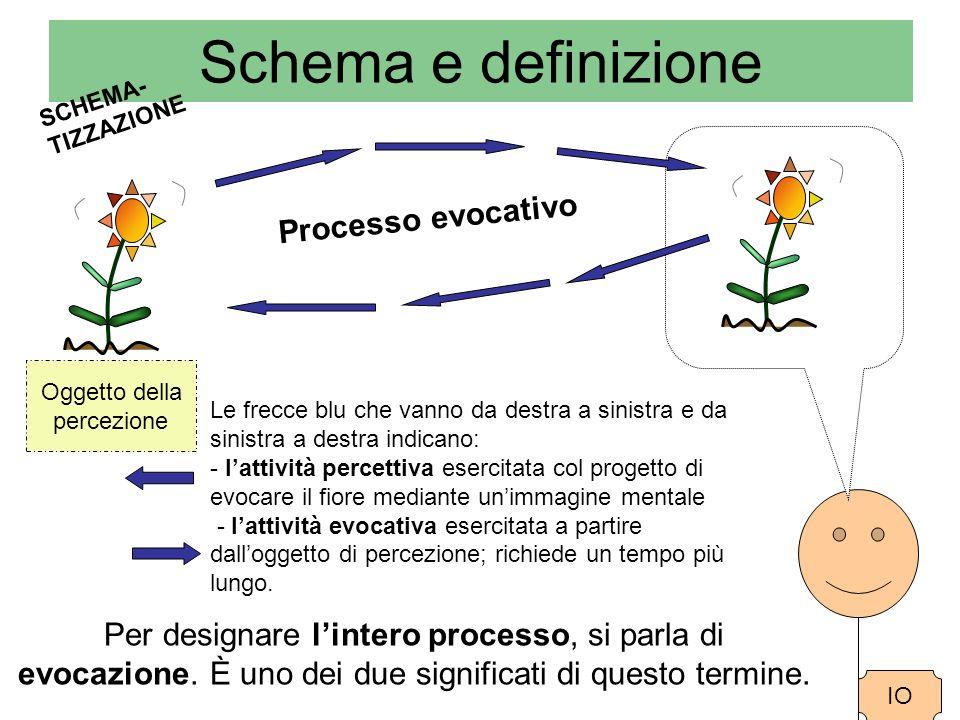 Schema e definizione Oggetto della percezione IO Le frecce blu che vanno da destra a sinistra e da sinistra a destra indicano: - lattività percettiva