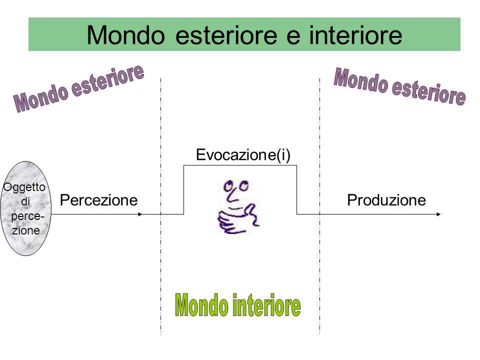 Mondo esteriore e interiore Percezione Evocazione(i) Produzione Oggetto di perce- zione