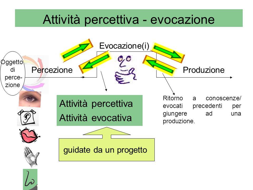 Attività percettiva - evocazione Percezione Evocazione(i) Produzione Oggetto di perce- zione Attività percettiva Attività evocativa guidate da un prog