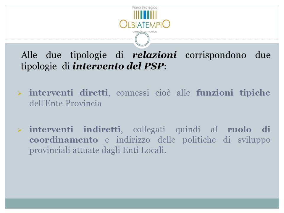Alle due tipologie di relazioni corrispondono due tipologie di intervento del PSP: interventi diretti, connessi cioè alle funzioni tipiche dell'Ente P