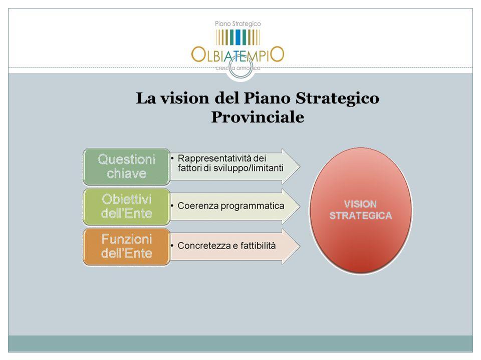 La vision del Piano Strategico Provinciale
