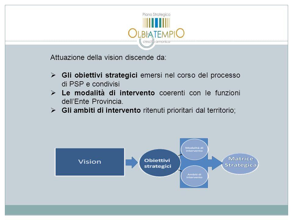 Attuazione della vision discende da: Gli obiettivi strategici emersi nel corso del processo di PSP e condivisi Le modalità di intervento coerenti con le funzioni dellEnte Provincia.