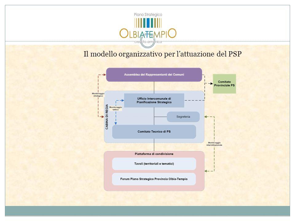 Il modello organizzativo per lattuazione del PSP