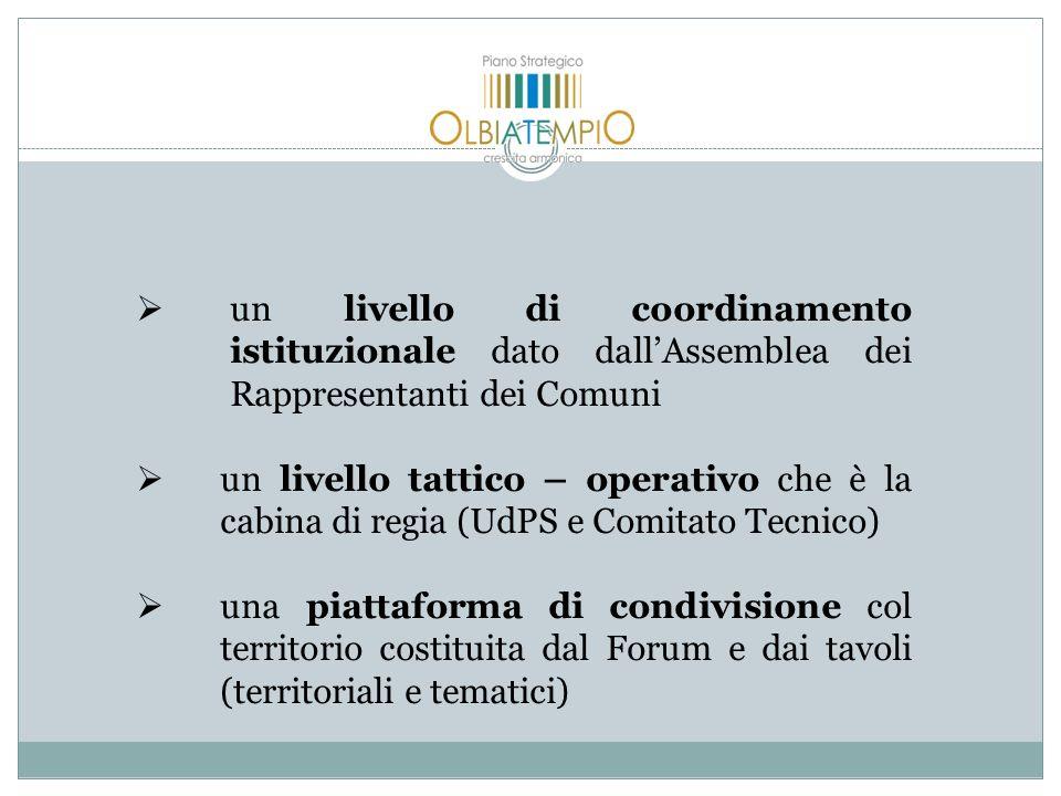 un livello di coordinamento istituzionale dato dallAssemblea dei Rappresentanti dei Comuni un livello tattico – operativo che è la cabina di regia (Ud