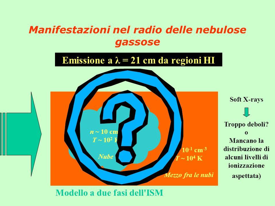 Manifestazioni nel radio delle nebulose gassose Emissione a λ = 21 cm da regioni HI Modello a due fasi dell ISM n ~ 10 cm -3 T ~ 10 2 K Nube n ~ 10 -1 cm -3 T ~ 10 4 K Mezzo fra le nubi Soft X-rays Troppo deboli.