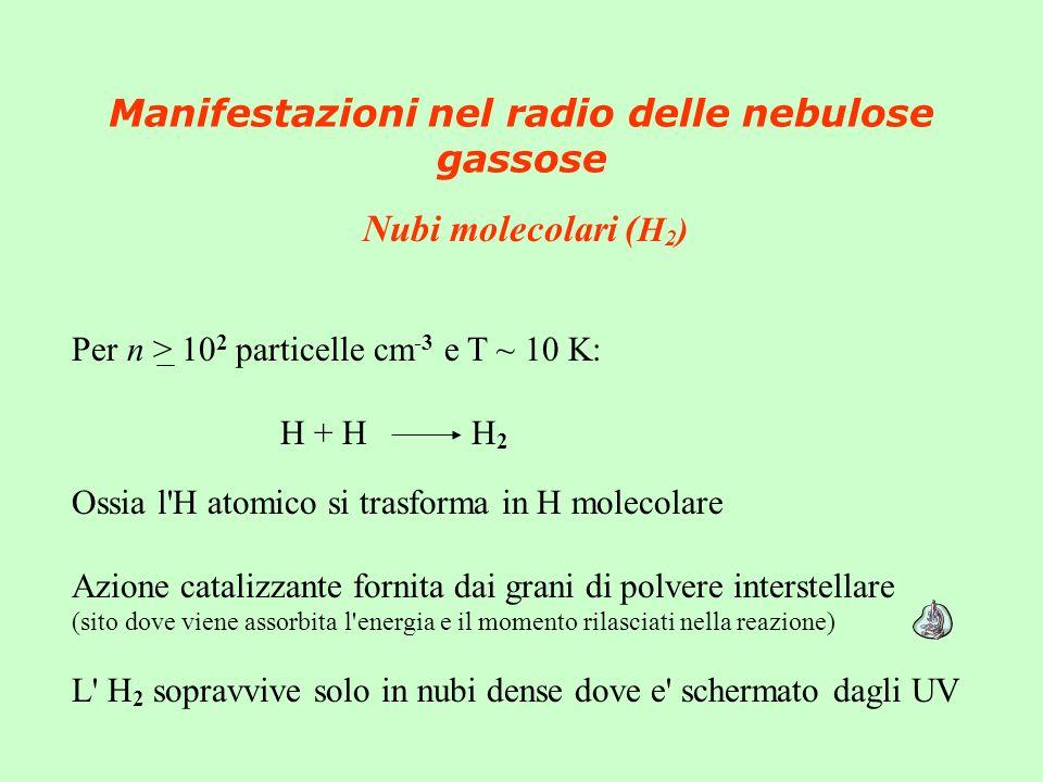 Manifestazioni nel radio delle nebulose gassose Nubi molecolari ( H 2 ) Per n > 10 2 particelle cm -3 e T ~ 10 K: H + H H 2 Ossia l H atomico si trasforma in H molecolare Azione catalizzante fornita dai grani di polvere interstellare (sito dove viene assorbita l energia e il momento rilasciati nella reazione) L H 2 sopravvive solo in nubi dense dove e schermato dagli UV