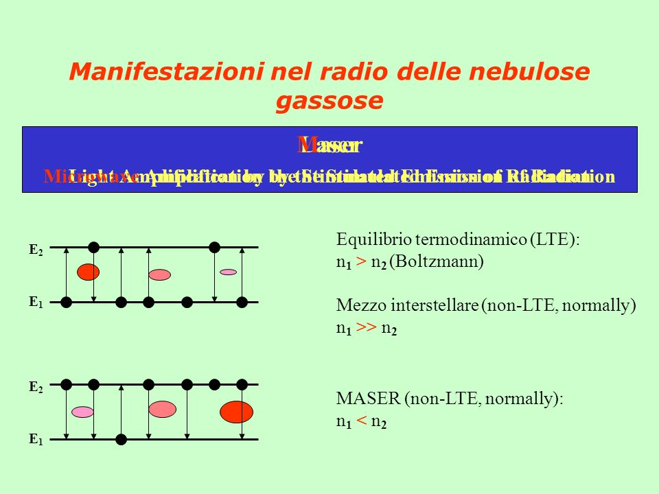Laser Light Amplification by the Stimulated Emission of Radiation Maser Microwave Amplification by the Stimulated Emission of Radiation Manifestazioni nel radio delle nebulose gassose E2E2 E1E1 Equilibrio termodinamico (LTE): n 1 > n 2 (Boltzmann) Mezzo interstellare (non-LTE, normally) n 1 >> n 2 E2E2 E1E1 MASER (non-LTE, normally): n 1 < n 2