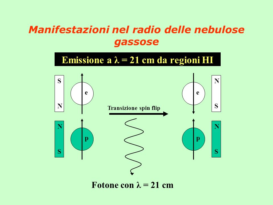 Manifestazioni nel radio delle nebulose gassose Emissione a λ = 21 cm da regioni HI e S N p N S e N S p N S Transizione spin flip Fotone con λ = 21 cm