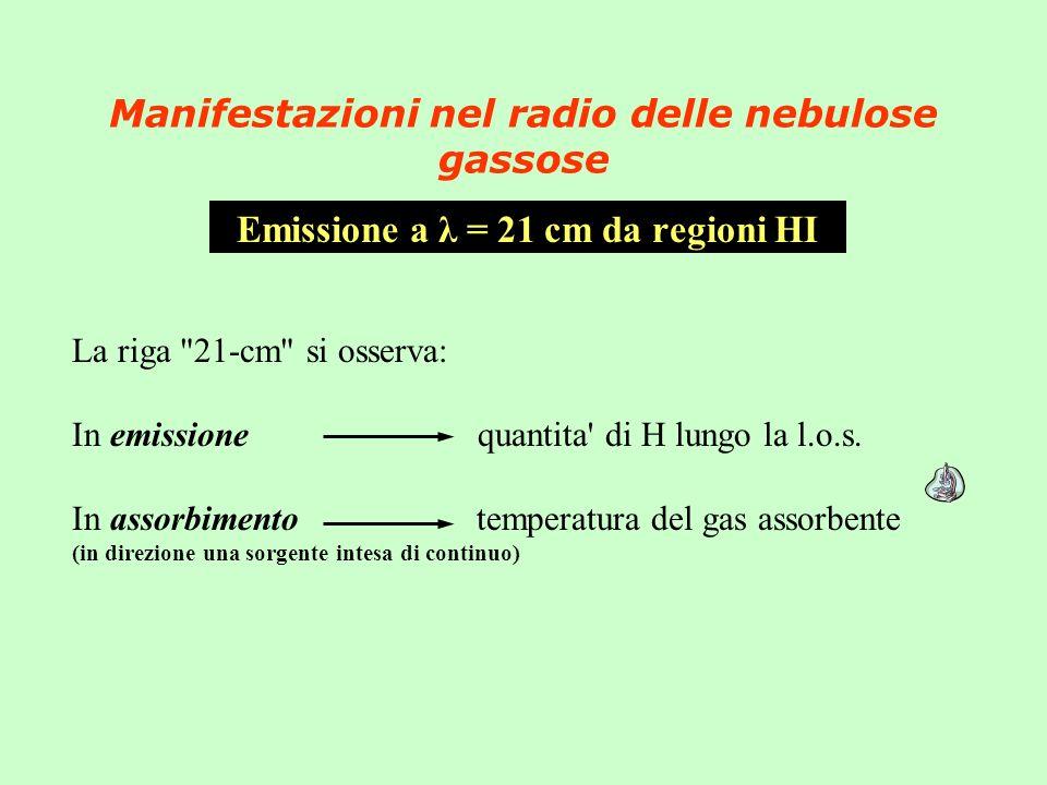 Manifestazioni nel radio delle nebulose gassose Emissione a λ = 21 cm da regioni HI La riga 21-cm si osserva: In emissione quantita di H lungo la l.o.s.