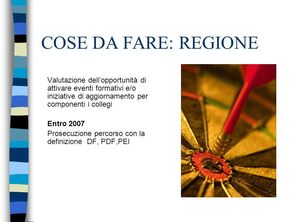 COSE DA FARE: REGIONE Valutazione dellopportunità di attivare eventi formativi e/o iniziative di aggiornamento per componenti i collegi Entro 2007 Pro