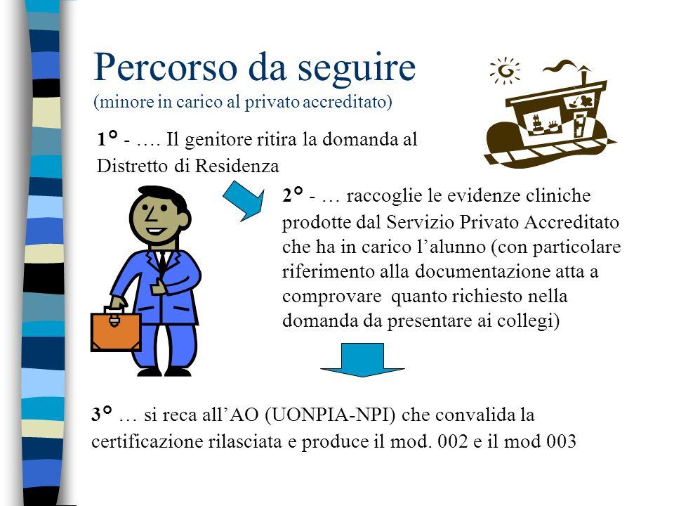 Percorso da seguire (minore in carico al privato accreditato) 2° - … raccoglie le evidenze cliniche prodotte dal Servizio Privato Accreditato che ha i
