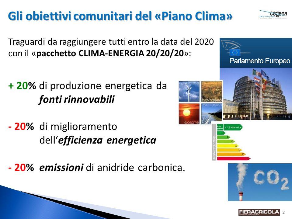 2 Gli obiettivi comunitari del «Piano Clima» Traguardi da raggiungere tutti entro la data del 2020 con il «pacchetto CLIMA-ENERGIA 20/20/20»: + 20% di produzione energetica da fonti rinnovabili - 20% di miglioramento dellefficienza energetica - 20% emissioni di anidride carbonica.