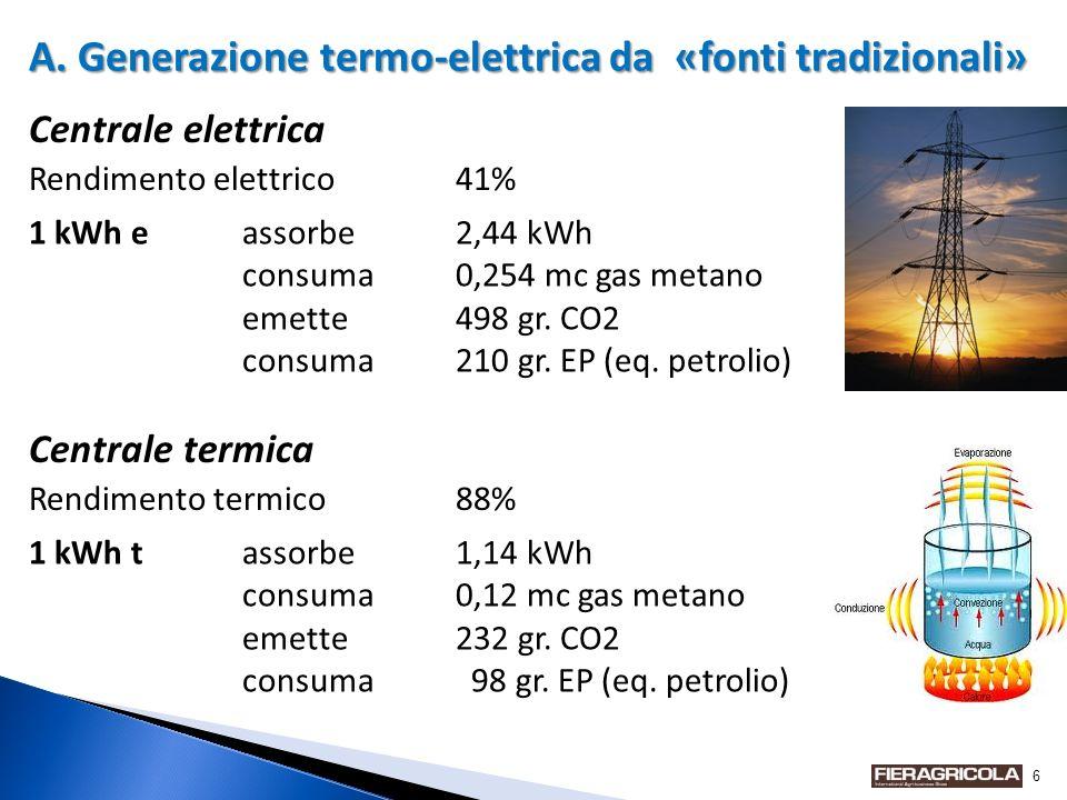 6 A. Generazione termo-elettrica da «fonti tradizionali» Centrale elettrica Rendimento elettrico41% 1 kWh eassorbe2,44 kWh consuma0,254 mc gas metano