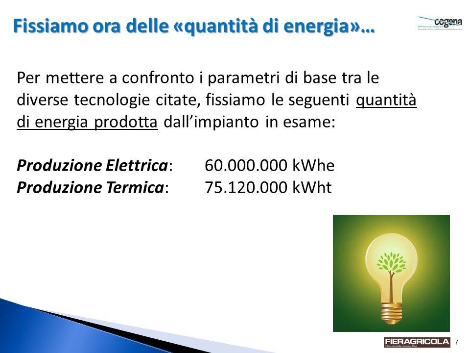 7 Fissiamo ora delle «quantità di energia»… Per mettere a confronto i parametri di base tra le diverse tecnologie citate, fissiamo le seguenti quantità di energia prodotta dallimpianto in esame: Produzione Elettrica:60.000.000 kWhe Produzione Termica:75.120.000 kWht
