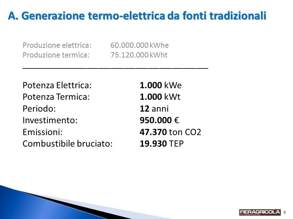 9 Produzione elettrica:60.000.000 kWhe Produzione termica:75.120.000 kWht ______________________________________________ Potenza Elettrica:1.000 kWe Potenza Termica:1.000 kWt Periodo:12 anni Investimento:950.000 Emissioni:47.370 ton CO2 Combustibile bruciato:19.930 TEP