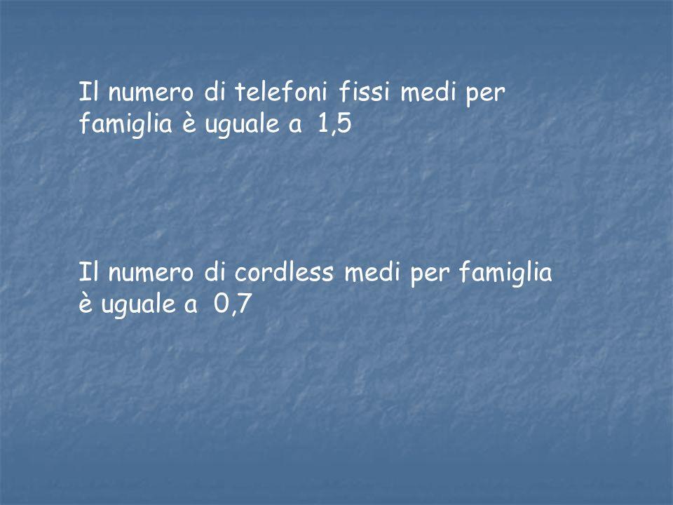 Il numero di telefoni fissi medi per famiglia è uguale a 1,5 Il numero di cordless medi per famiglia è uguale a 0,7