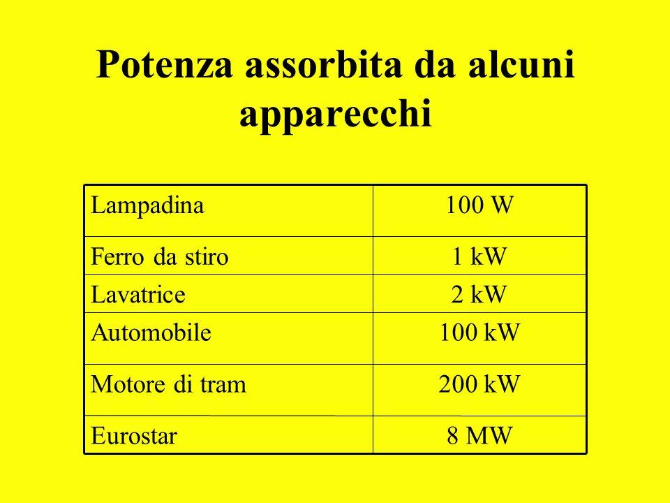 Potenza assorbita da alcuni apparecchi 8 MWEurostar 200 kWMotore di tram 100 kWAutomobile 2 kWLavatrice 1 kWFerro da stiro 100 WLampadina