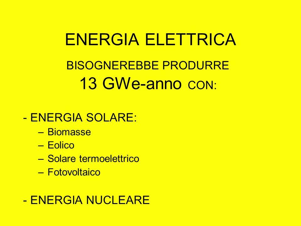 ENERGIA ELETTRICA BISOGNEREBBE PRODURRE 13 GWe-anno CON: - ENERGIA SOLARE: –Biomasse –Eolico –Solare termoelettrico –Fotovoltaico - ENERGIA NUCLEARE