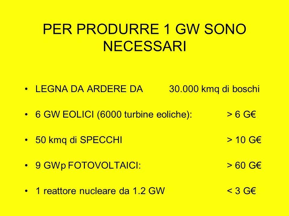 PER PRODURRE 1 GW SONO NECESSARI LEGNA DA ARDERE DA 30.000 kmq di boschi 6 GW EOLICI (6000 turbine eoliche): > 6 G 50 kmq di SPECCHI> 10 G 9 GWp FOTOVOLTAICI:> 60 G 1 reattore nucleare da 1.2 GW < 3 G