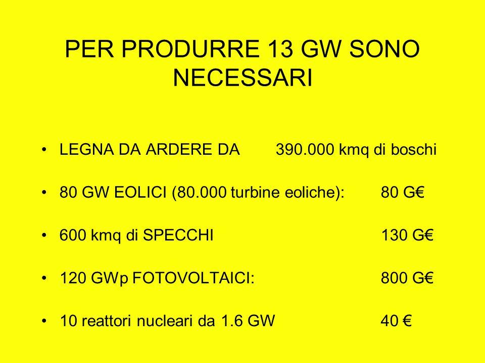 PER PRODURRE 13 GW SONO NECESSARI LEGNA DA ARDERE DA 390.000 kmq di boschi 80 GW EOLICI (80.000 turbine eoliche): 80 G 600 kmq di SPECCHI130 G 120 GWp FOTOVOLTAICI:800 G 10 reattori nucleari da 1.6 GW 40