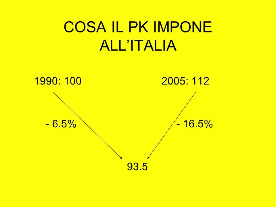 COSA IL PK IMPONE ALLITALIA 1990: 1002005: 112 - 6.5% - 16.5% 93.5