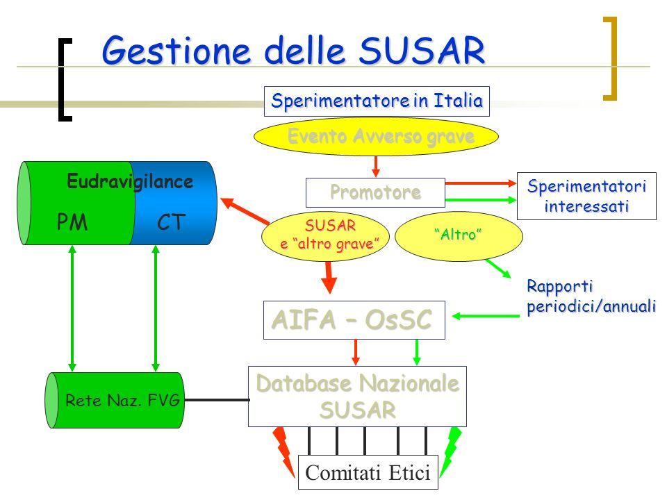 Evento Avverso grave Sperimentatore in Italia Sperimentatoriinteressati Gestione delle SUSAR Promotore Comitati Etici AIFA – OsSC Database Nazionale S