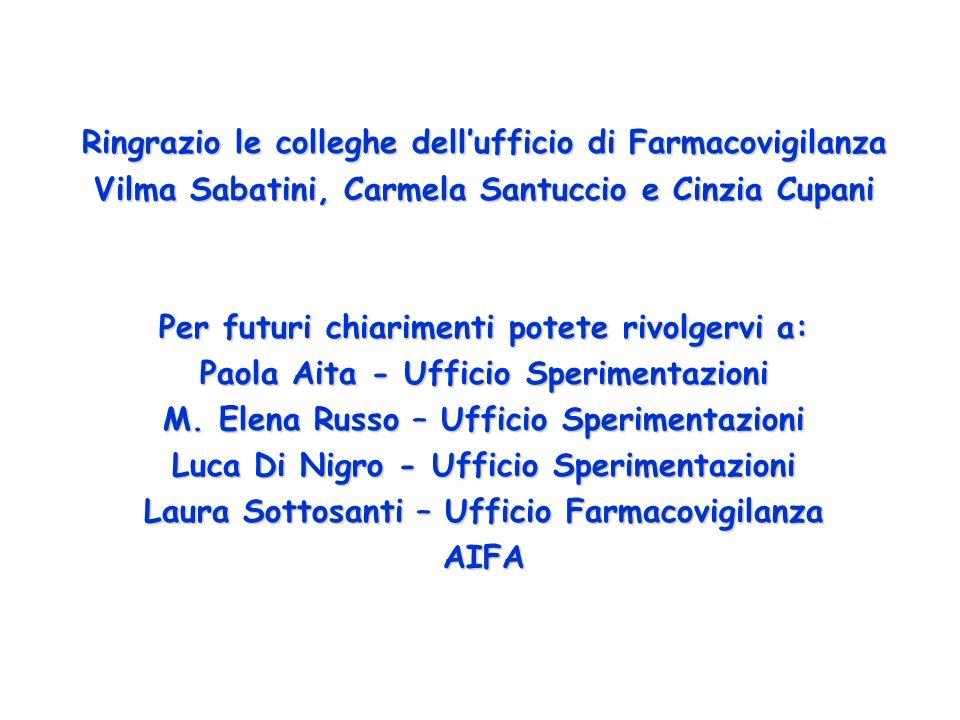 Ringrazio le colleghe dellufficio di Farmacovigilanza Vilma Sabatini, Carmela Santuccio e Cinzia Cupani Per futuri chiarimenti potete rivolgervi a: Pa