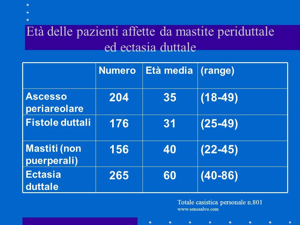 Età delle pazienti affette da mastite periduttale ed ectasia duttale (40-86) (22-45) (25-49) (18-49) (range) 60265 Ectasia duttale 40156 Mastiti (non