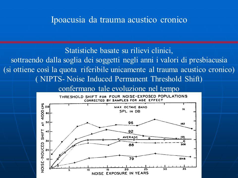 Ipoacusia da trauma acustico cronico Statistiche basate su rilievi clinici, sottraendo dalla soglia dei soggetti negli anni i valori di presbiacusia (