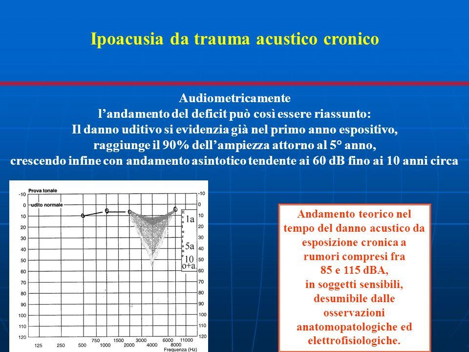 Ipoacusia da trauma acustico cronico Audiometricamente landamento del deficit può così essere riassunto: Il danno uditivo si evidenzia già nel primo a