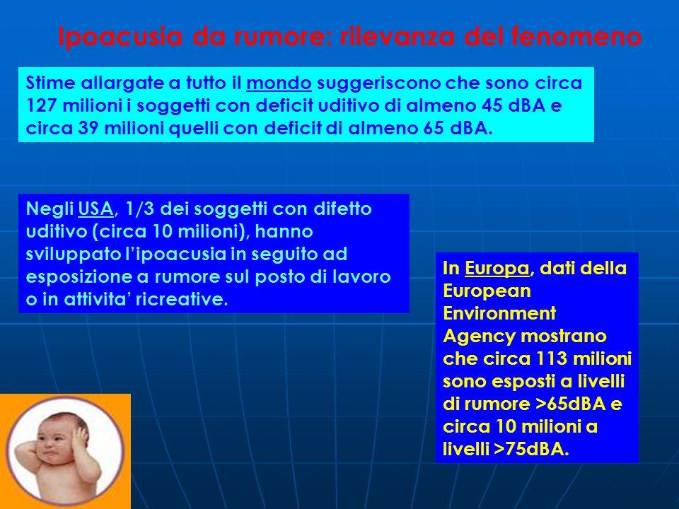 MECCANISMO DI INSORGENZA DELLACUFENE LA PERDITA DI RECETTORI PERIFERICI DETERMINA: LA PERDITA DI RECETTORI PERIFERICI DETERMINA: DIRETTAMENTE (C.CILIATE INT) DIRETTAMENTE (C.CILIATE INT) INDIRETTAMENTE (C.CILIATE EST) INDIRETTAMENTE (C.CILIATE EST) UNA RIDUZIONE DELLA FREQUENZA DI SCARICA DELLE CORRISPONDENTI FIBRE NERVOSE, CON UNA DISCONTINUITA DELLO SPETTRO DI ATTIVITA DELLE FIBRE STESSE.