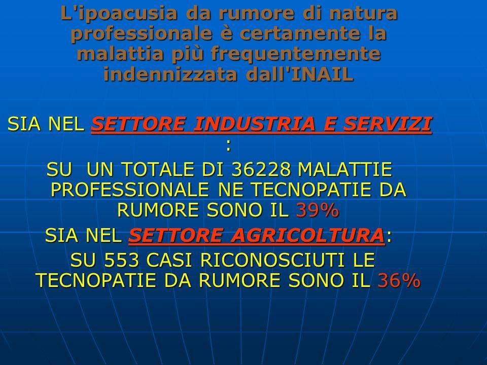 199219941996 1998 2000 10000 8000 6000 4000 2000 0 Ipoacusia e sordita da rumore Silicosi Mal.