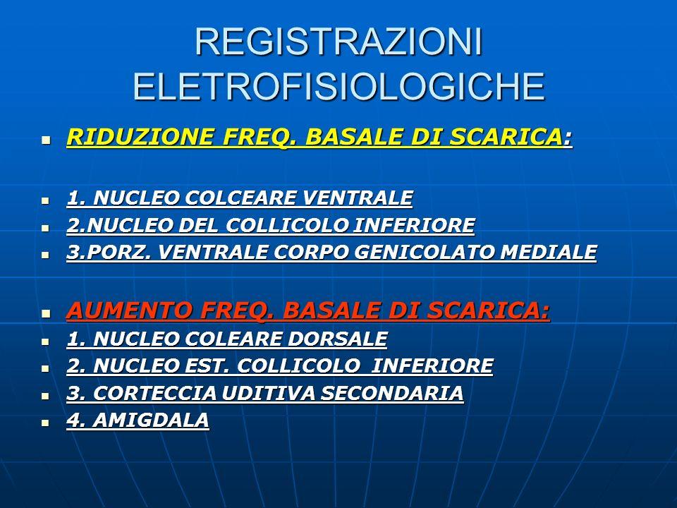 REGISTRAZIONI ELETROFISIOLOGICHE RIDUZIONE FREQ. BASALE DI SCARICA: RIDUZIONE FREQ. BASALE DI SCARICA: 1. NUCLEO COLCEARE VENTRALE 1. NUCLEO COLCEARE