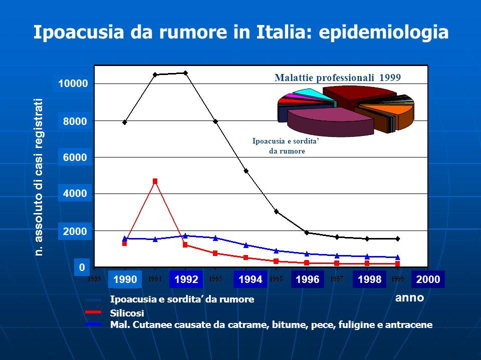 199219941996 1998 2000 10000 8000 6000 4000 2000 0 Ipoacusia e sordita da rumore Silicosi Mal. Cutanee causate da catrame, bitume, pece, fuligine e an