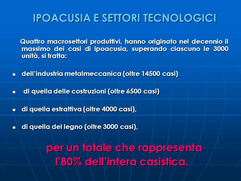 IPOACUSIA E SETTORI TECNOLOGICI IPOACUSIA E SETTORI TECNOLOGICI Quattro macrosettori produttivi, hanno originato nel decennio il massimo dei casi di i