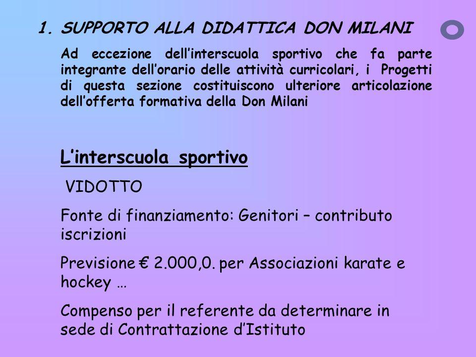 Linterscuola sportivo VIDOTTO Fonte di finanziamento: Genitori – contributo iscrizioni Previsione 2.000,0.